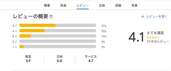 Review for Takigawa Ryokan
