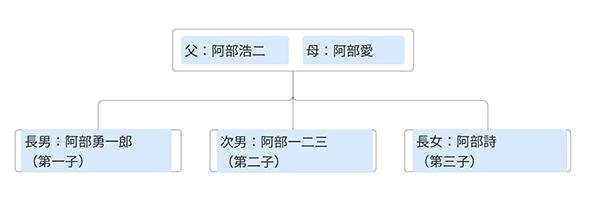 Abe Family tree
