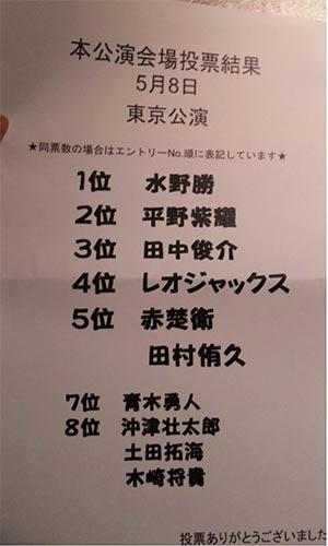 BOYS AND MEN 人気投票