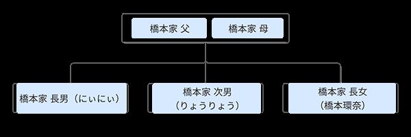 橋本環奈 家系図